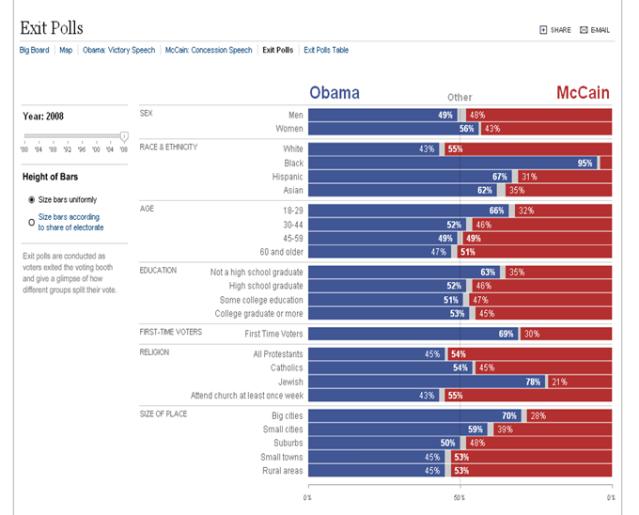 exit-polls-obama