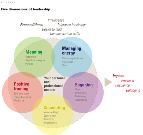 personal views on leadership Why do certain people become great leaders leadership theories seek to answer this question and usually fit into one of eight basic types.