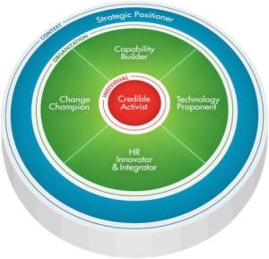 2 nuevas competencias de RRHH: Innovación y Tecnología